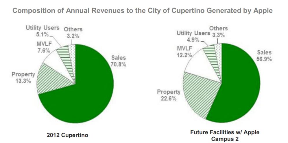 Apple-economic-growth-Cupertino-Campus-2-04