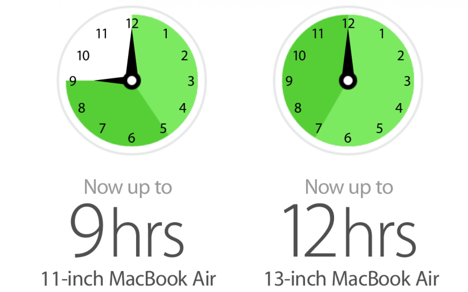 New MacBook Air reviews come in while resellers already offering discounts