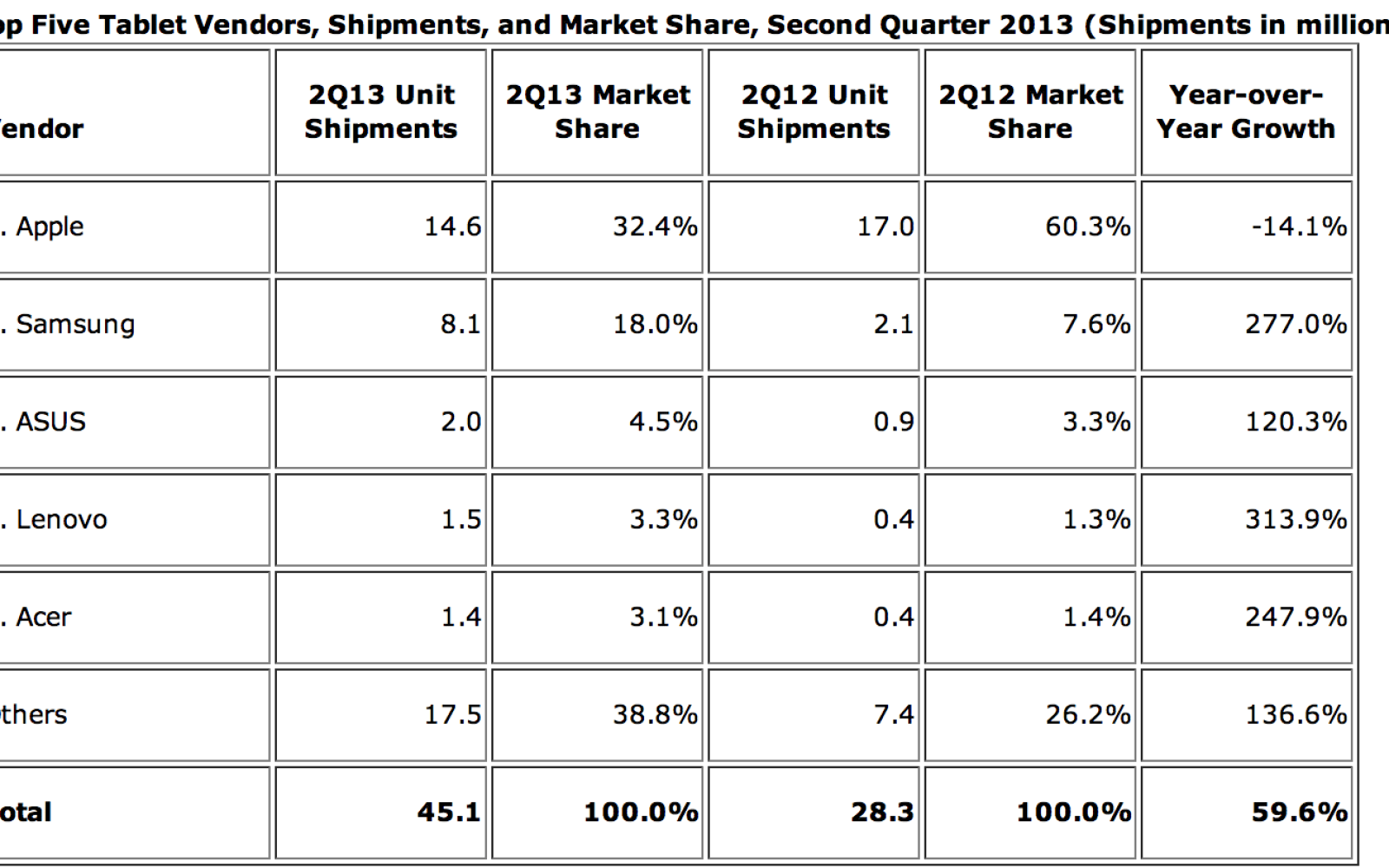 Apple drops to 32% tablet market share in Q2 amidst strong YoY Android growth