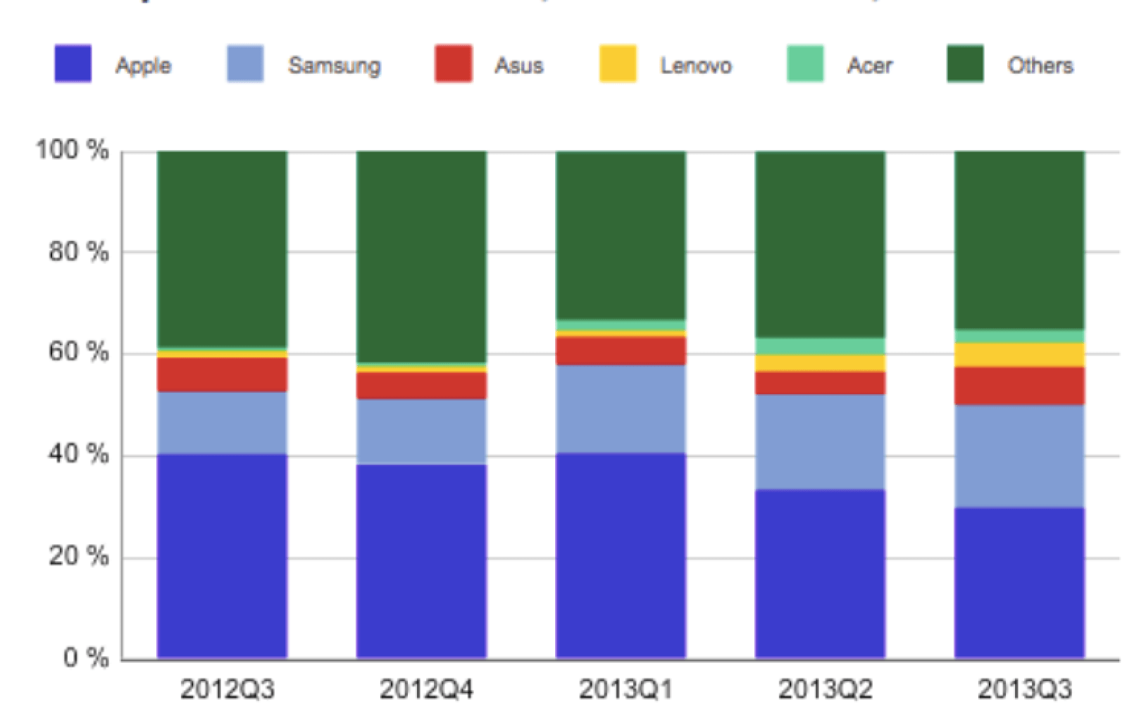 Android tablet revenue overtakes iPad for first time, but probably not for long