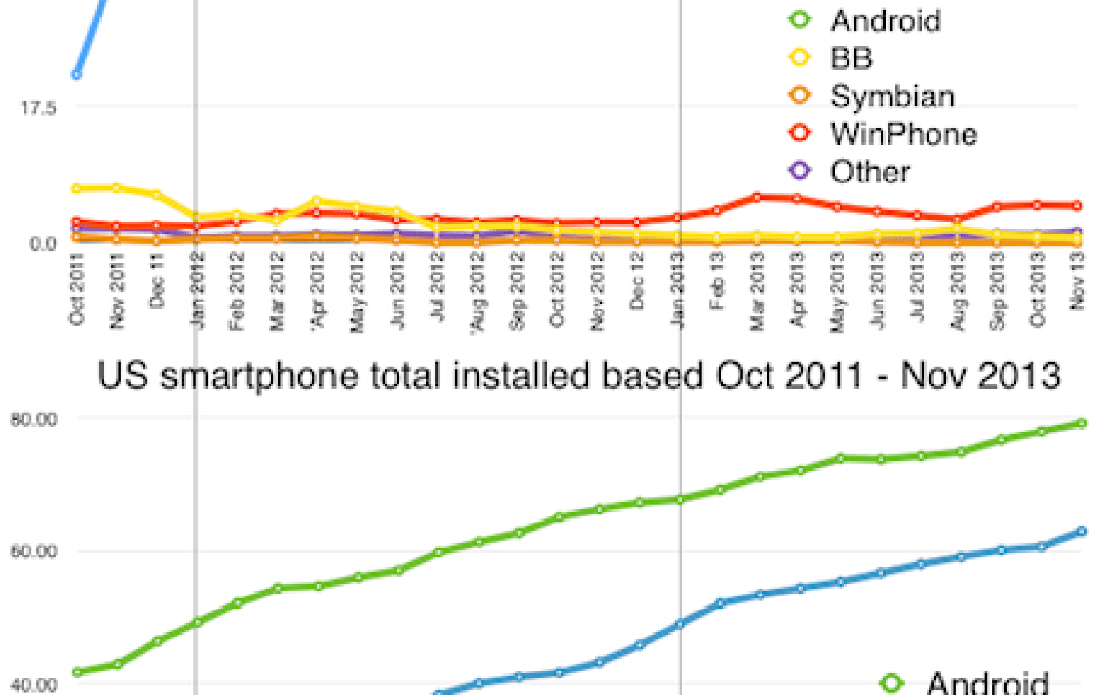 iOS/Android market share vs. installed base visualized