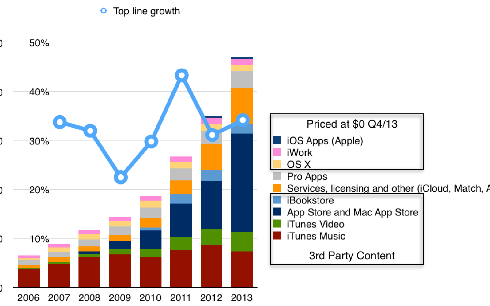 iTunes as a standalone business would be ranked 130 in the Fortune 500