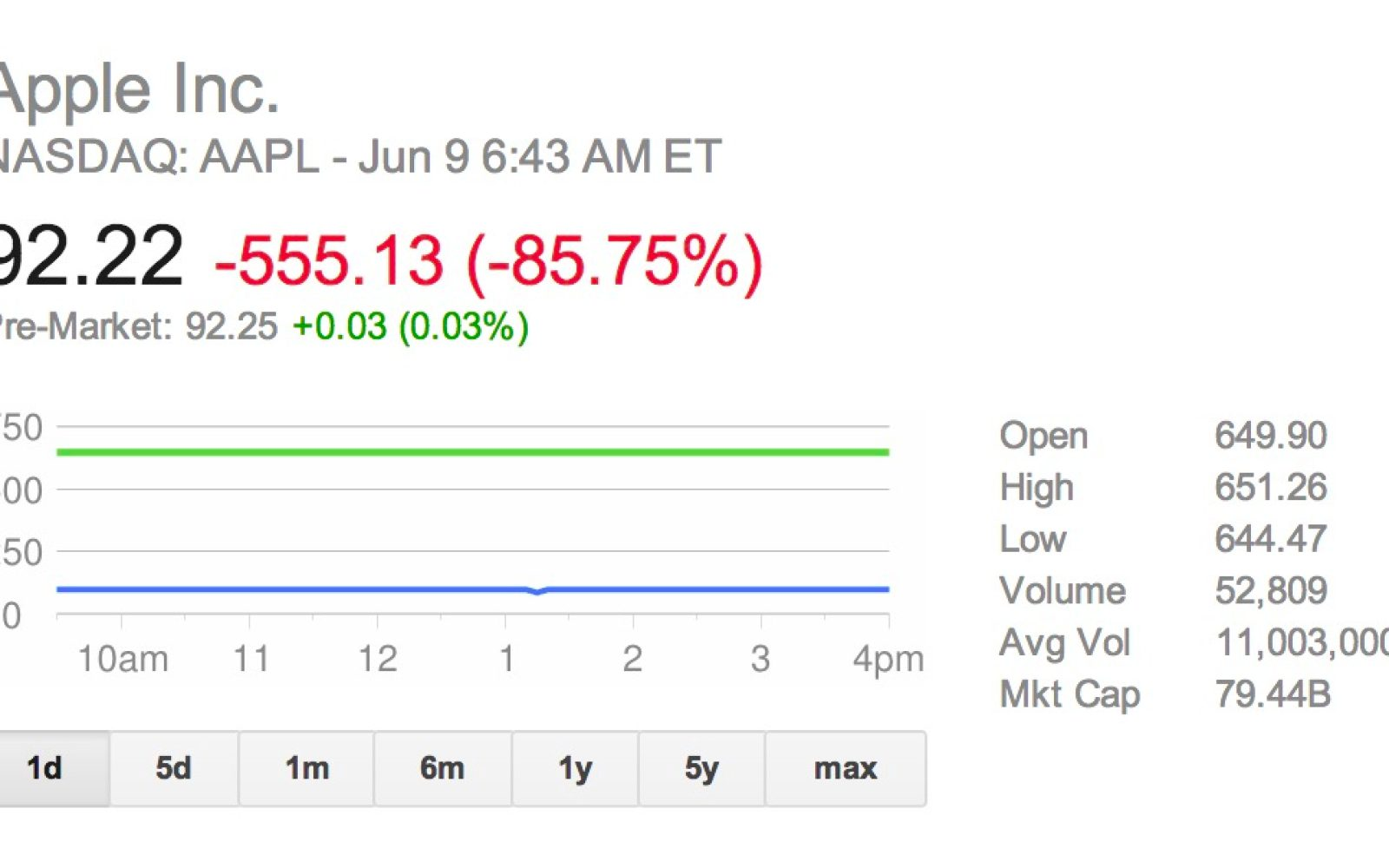 Reminder 7 1 Aapl Stock Split Takes Effect Today 9to5mac