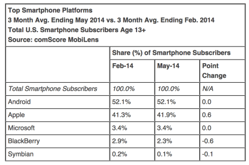 Comscore-May-smartphone-01