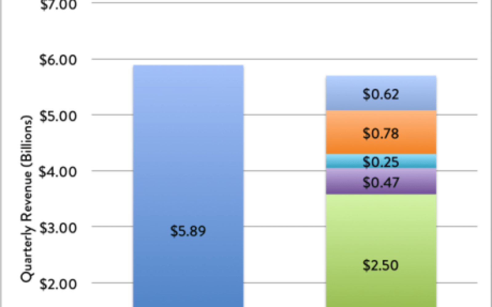 """Apple's iPad business at-a-glance as CEO Tim Cook plots breaking out of """"speedbump"""" slump"""