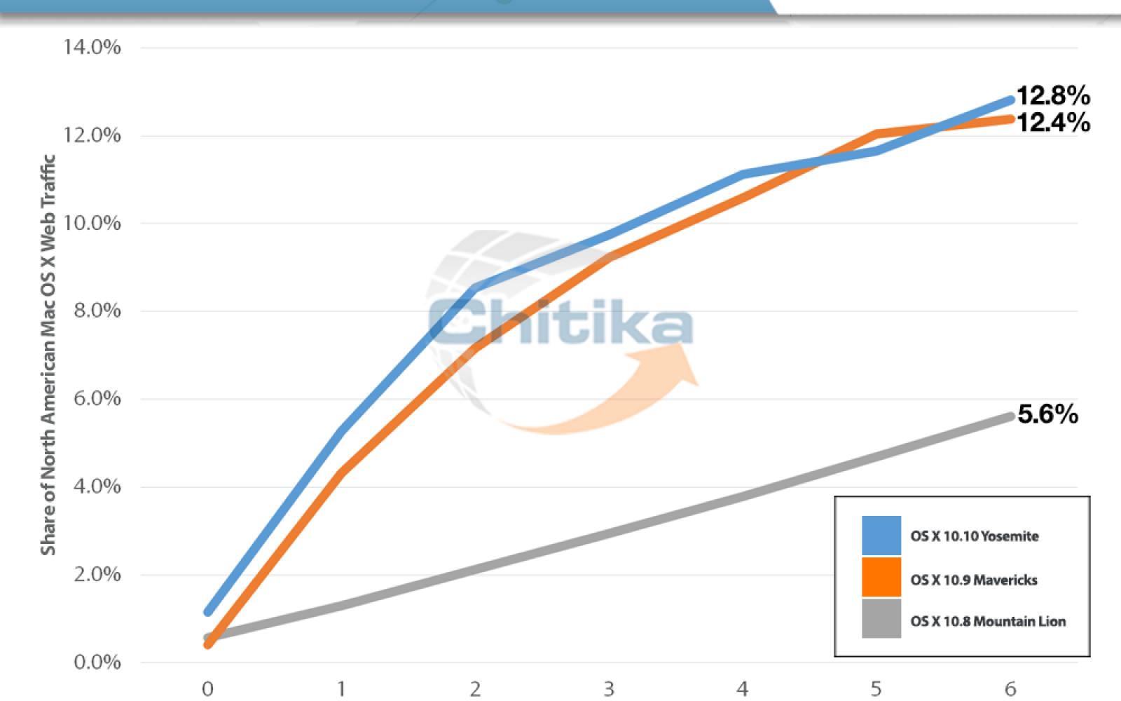 Chitika: OS X Yosemite adoption rate slightly higher than Mavericks in first week