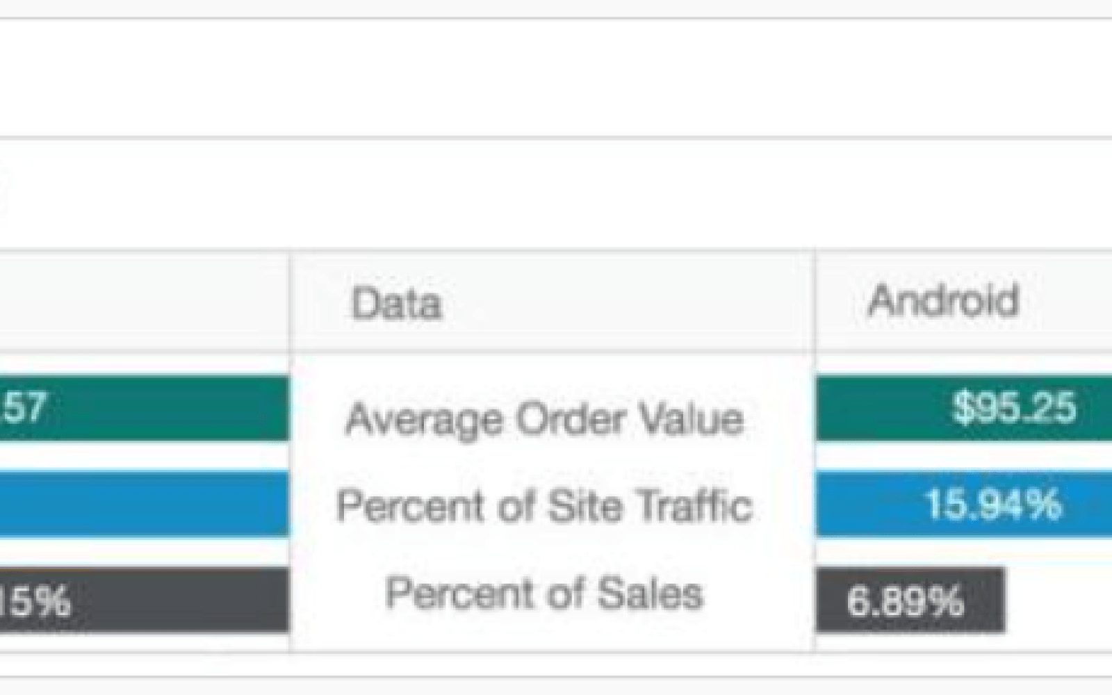 IBM analytics show that iOS dominates online purchasing in both transactions and average sale values