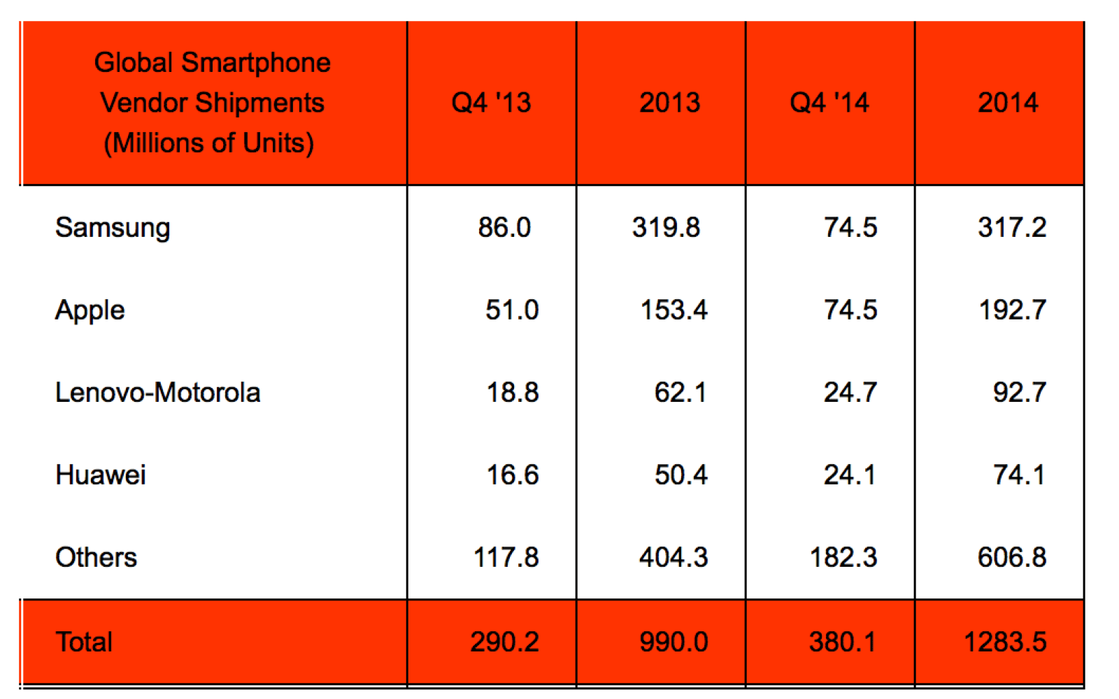 Apple ties for title of world's largest smartphone vendor in Q4 2014