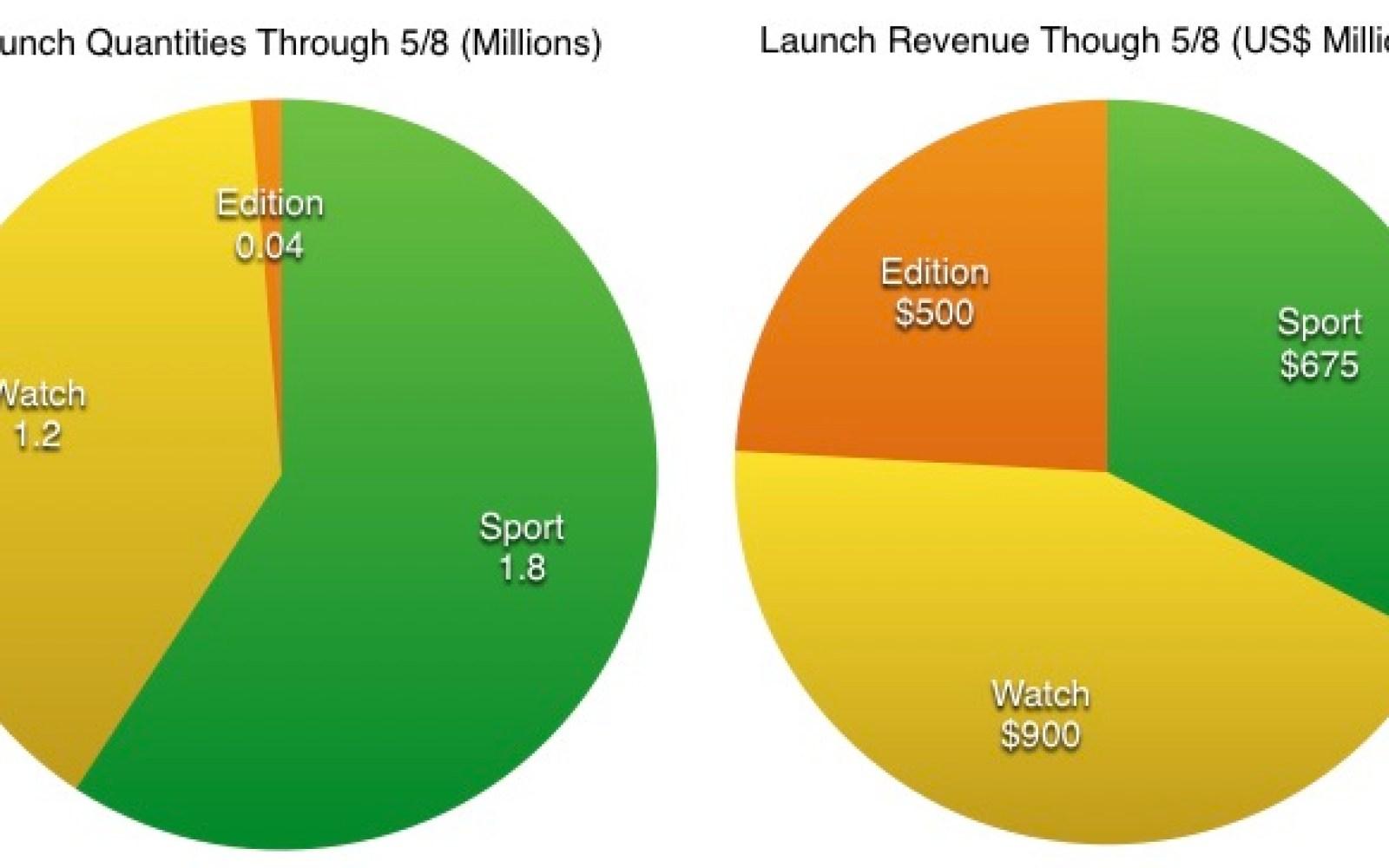 Latest Apple Watch estimates: 3M sales, $2B revenue, Apple's most profitable product ever