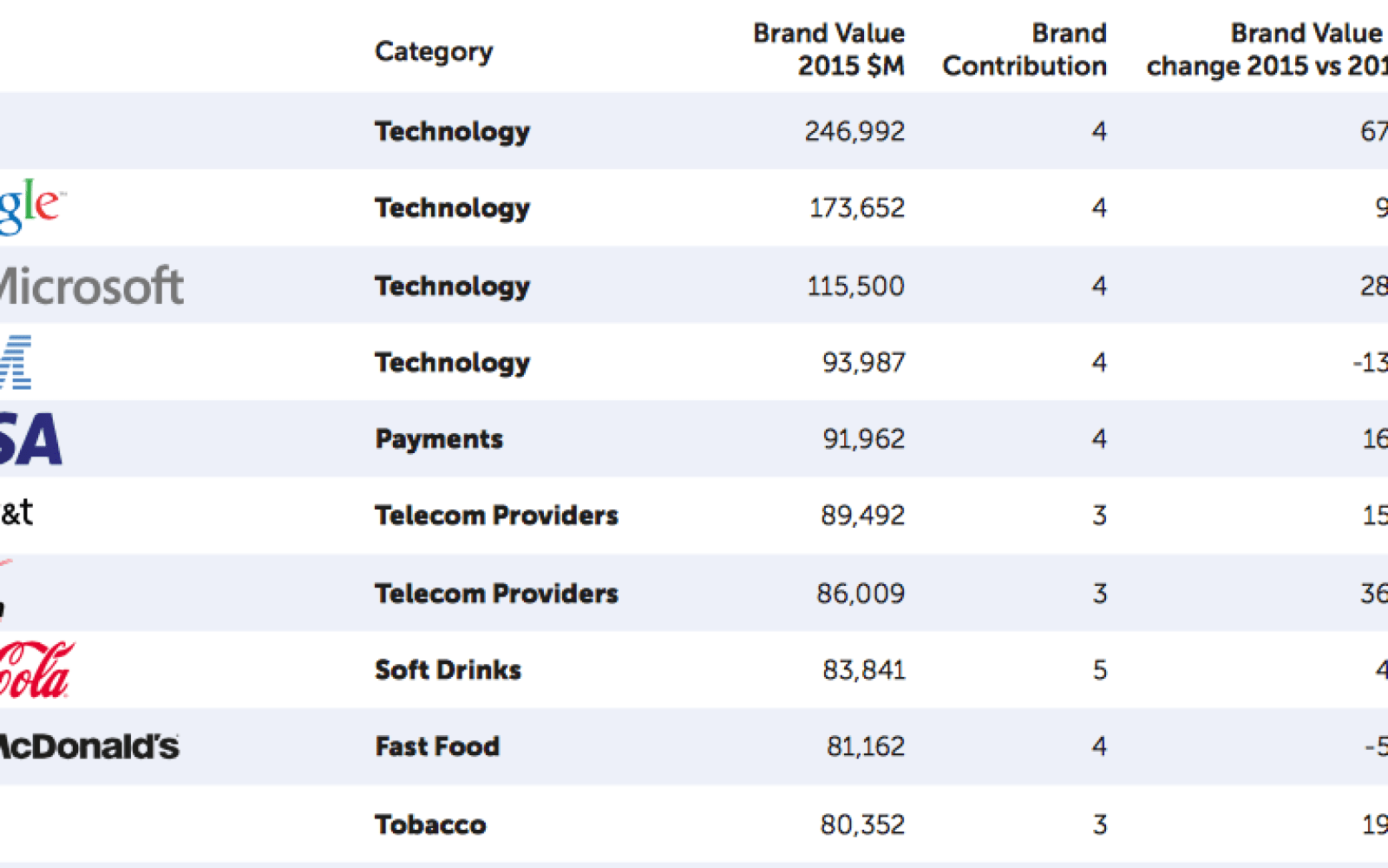 Millward Brown explains why Apple retook #1 slot as world's most valuable brand