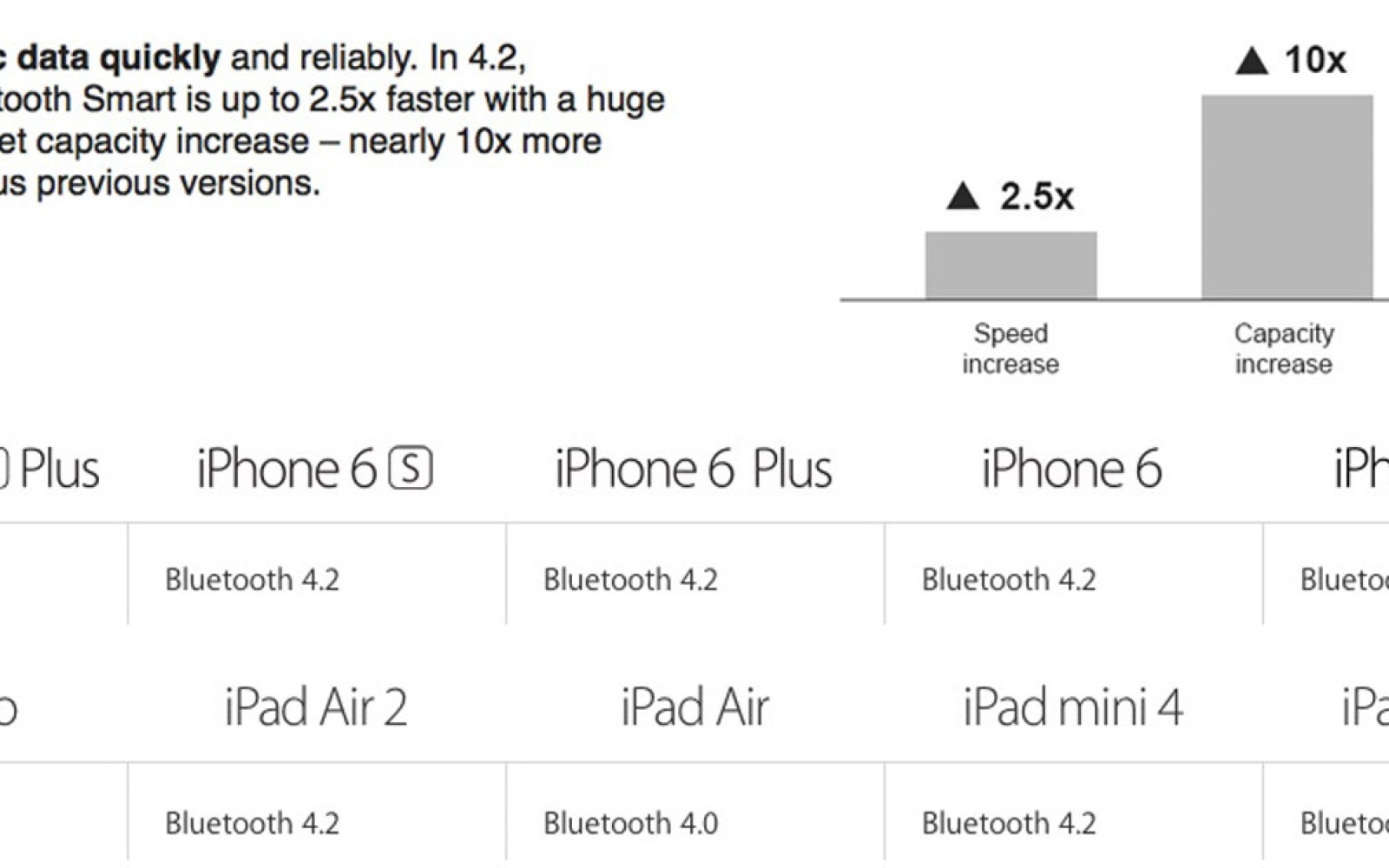 Apple adds Bluetooth 4.2 to iPhone 6, iPhone 6 Plus and iPad Air 2