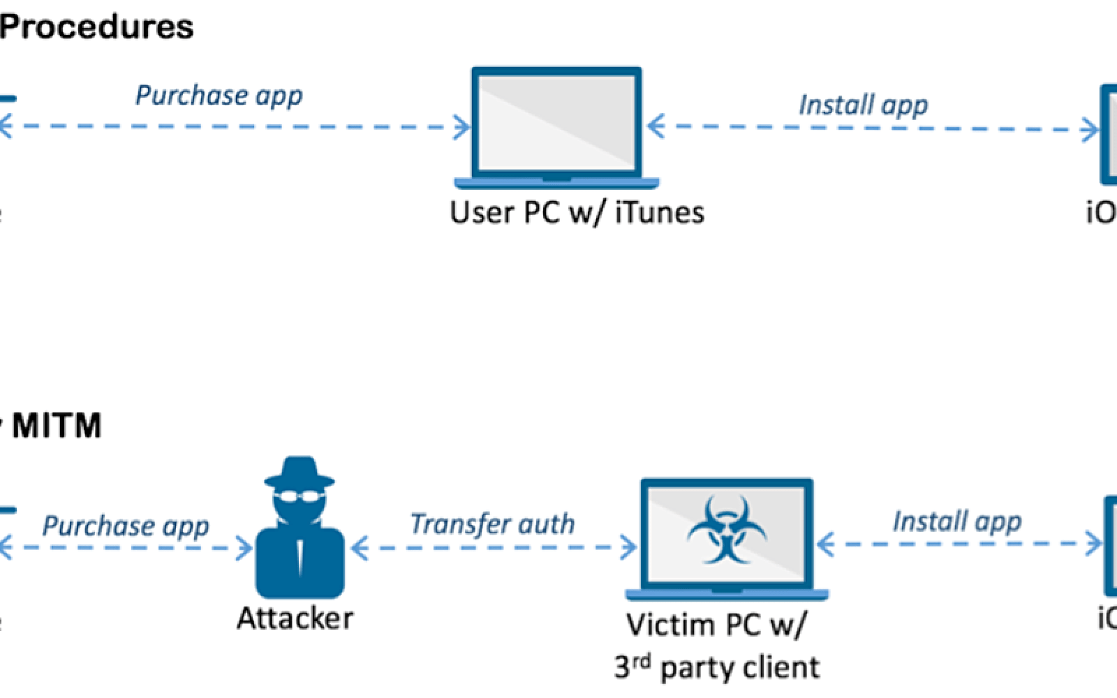 Security firm discovers first iOS malware that can infect non