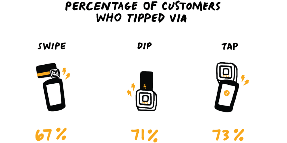 Apple Pay/contactless payment users are better tippers