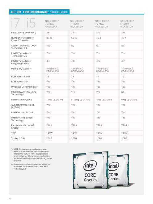 Intel Core X-Series i7/i5