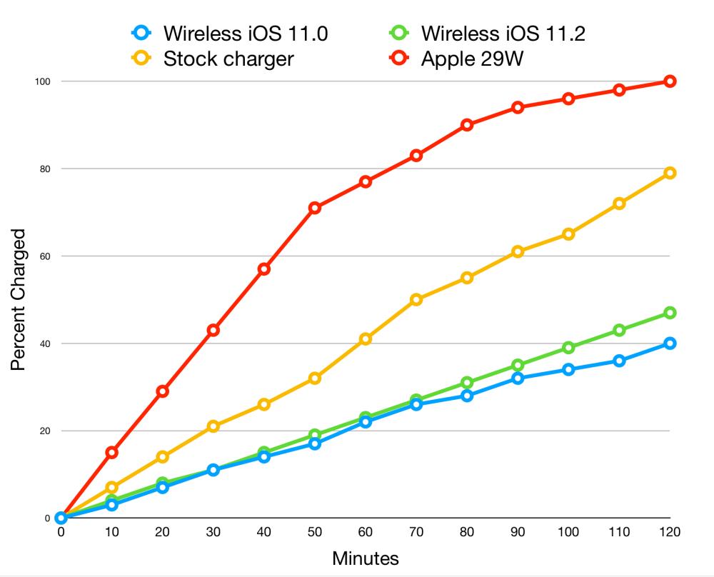 medium resolution of qi charging