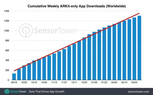 arkit-six-months-downloads