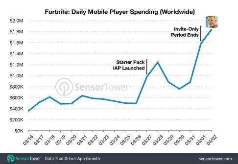 fortnite-daily-revenue