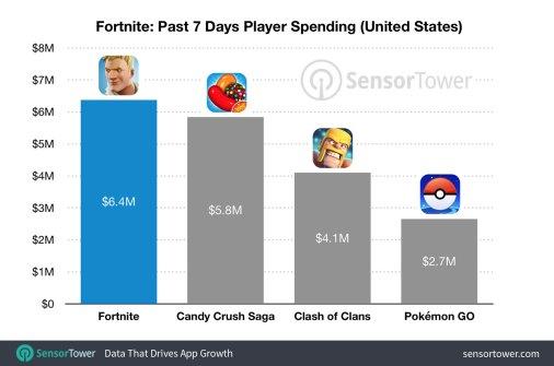 fortnite-revenue-comparison