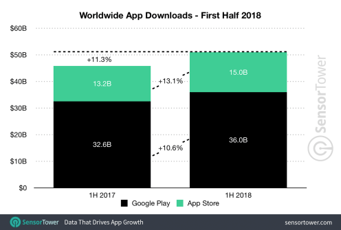 1h-2018-app-downloads-worldwide