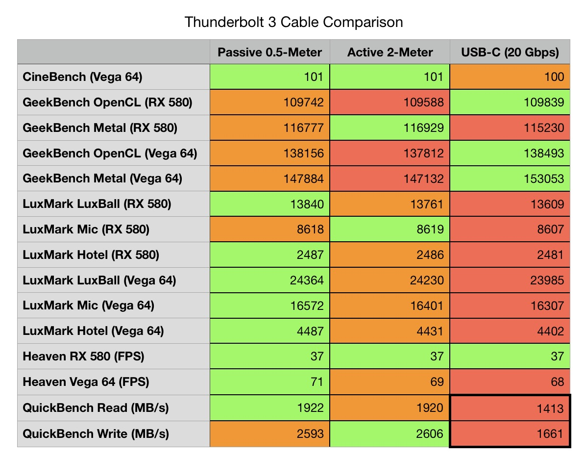 medium resolution of  ipod charger wiring diagram apple usb back to the mac 011 are longer thunderbolt 3 cables slower