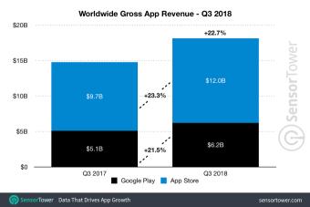 q3-2018-app-revenue-worldwide