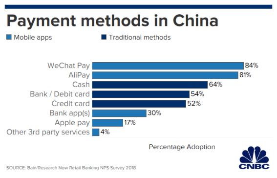 payment_methods_china_2.1567096302816