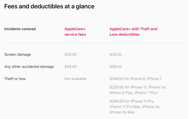 iPhone 11 AppleCare deductibles