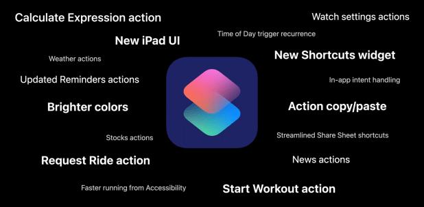 News iOS 14 shortcuts application