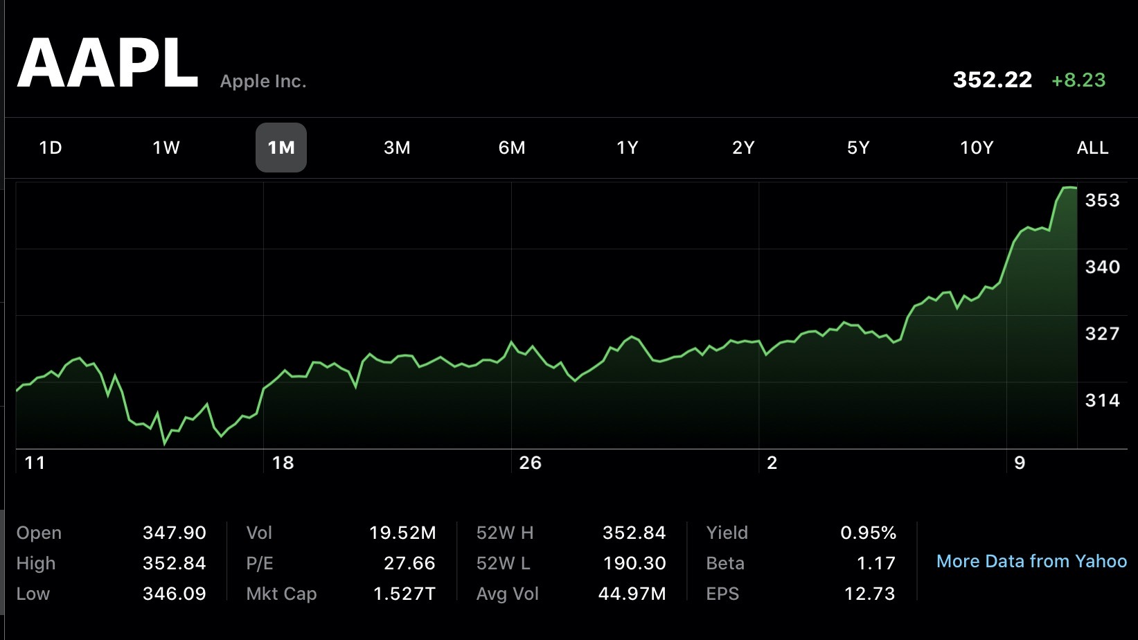 Apple Stock Growth Makes It The First Us Company To Reach