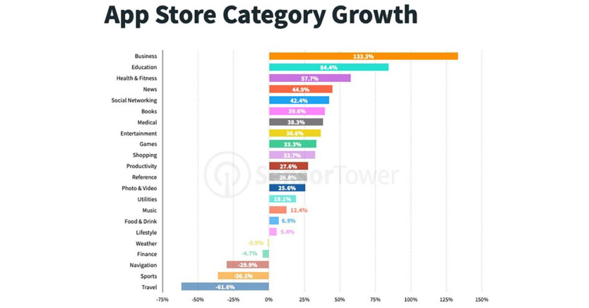 App Store record shattered by Zoom; US overtook China - 9to5Mac