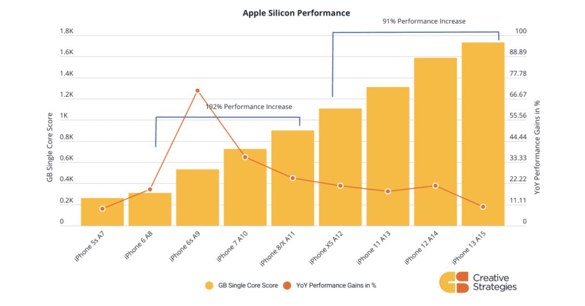 iPhone performance shows diminishing returns, but still impressive progress