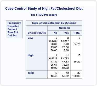 Case Control Study for ODS ratio