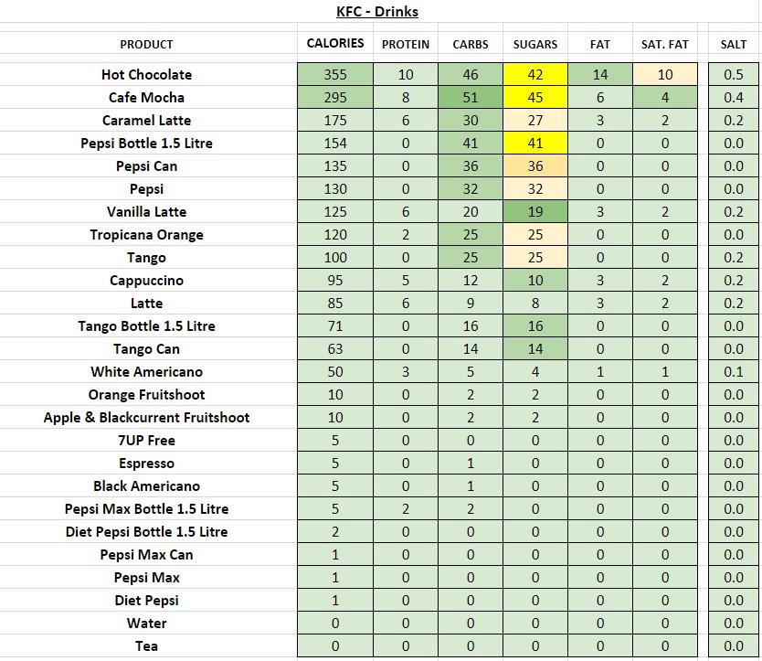 KFC (UK) - Nutrition Information and Calories (Full Menu)