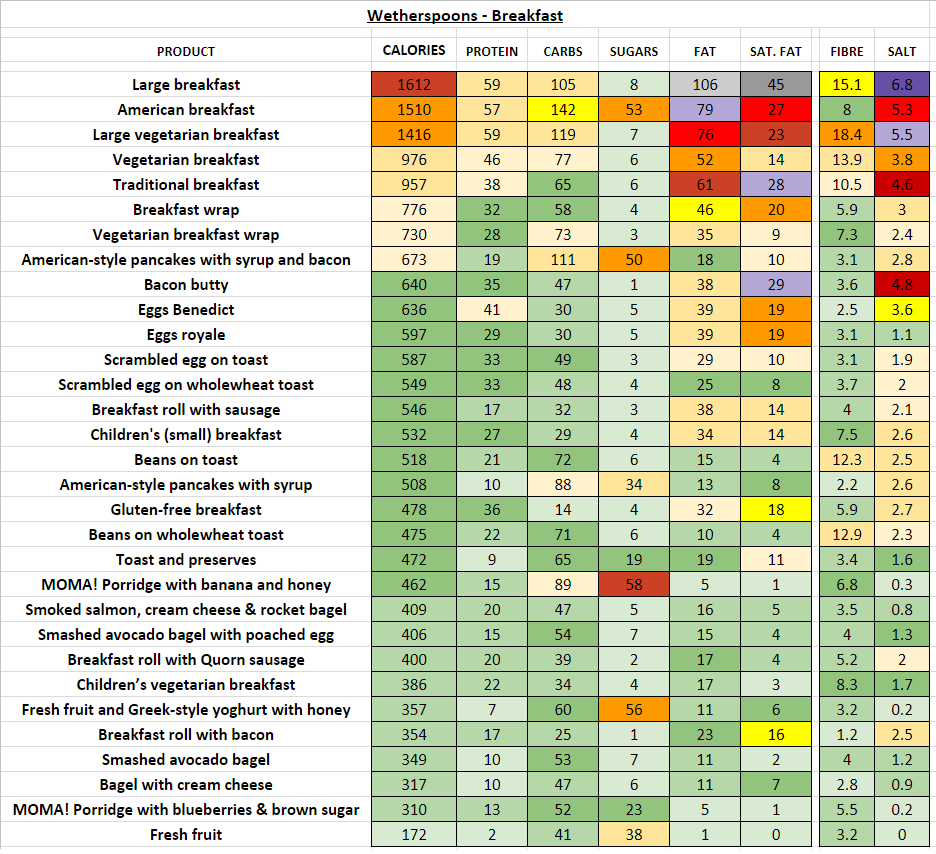 Wetherspoons - Nutrition Information and Calories (Full Menu)