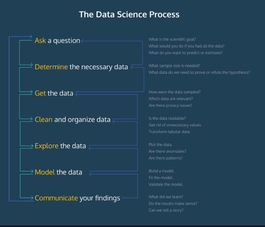 Data Science Process- 9WSO Download