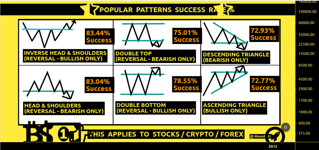 Success Rate of Popular Patterns- 9WSO Download
