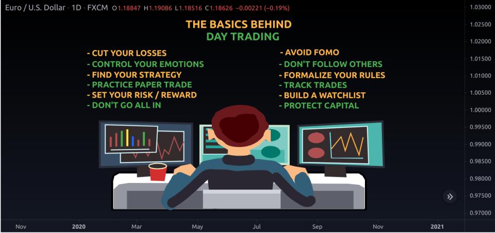 The Basics of Trading Explained
