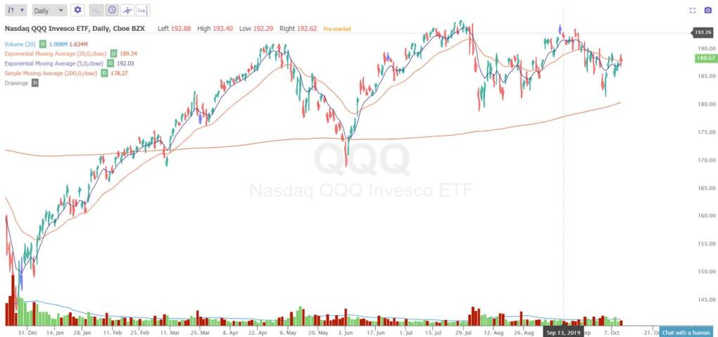 Use Moving Averages As Price Action Signals- 9WSO Download