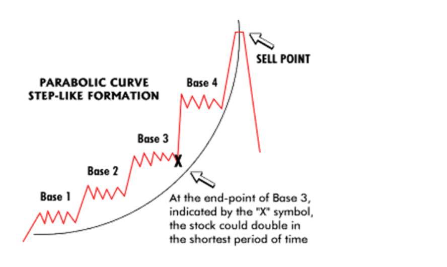 Parabolic Curve Stock Chart Pattern- 9WSO Download