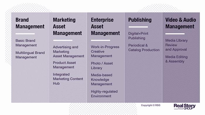 RSG digital asset management scenarios
