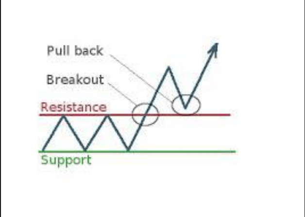 Break out Trading