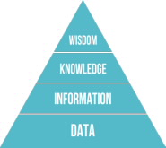 DIKW Pyramid: Data, Information, Knowledge, Wisdom