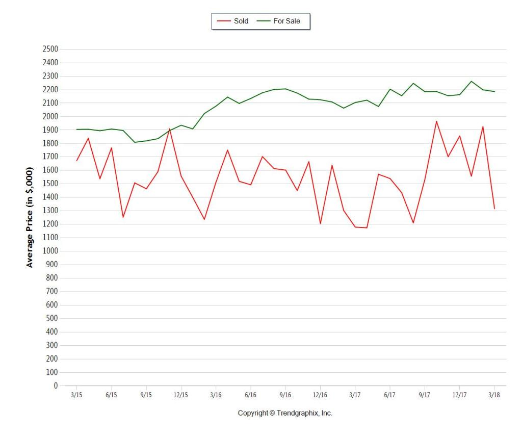 Fort Lauderdale CONDO Stats for Sale vs. Sold