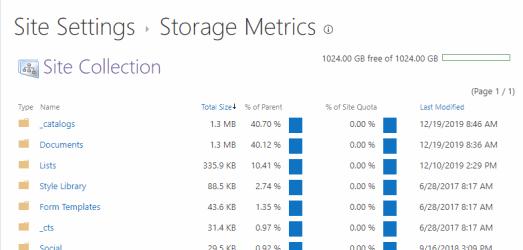 OneDrive Storage Quota Metrics Office 365