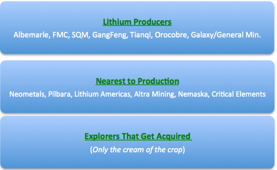 Critical Elements Corp, Compelling Risk/Reward in #Lithium
