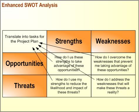 A Problem-Solving Tool: SWOT