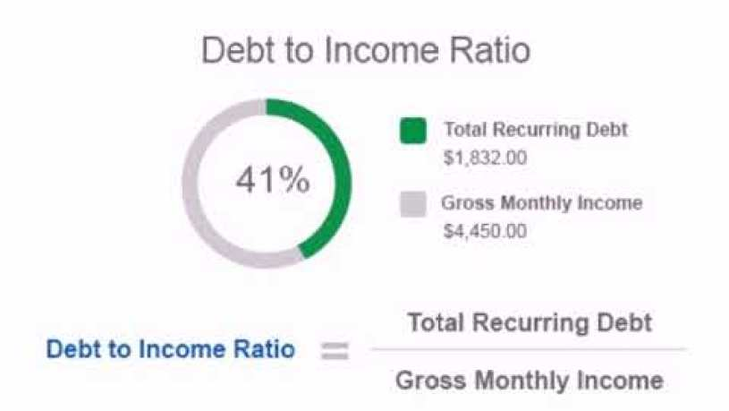 What Is Considered Revolving Debt