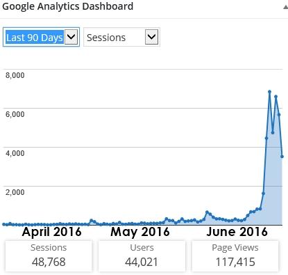 Google analytics viral blog post