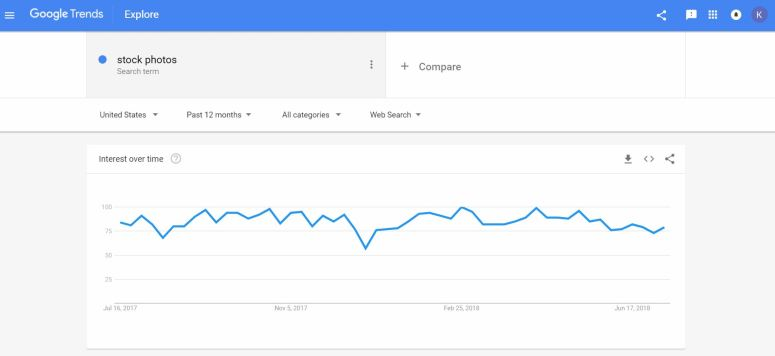 Google Trends Research to Start a Profitable blog