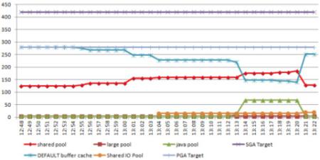 PGA SGA Upgrade Usage Shift 12c